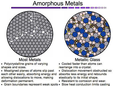 万博app网页版登录合金材料与普通金属材料的原子结构区别,右为万博app网页版登录合金材料